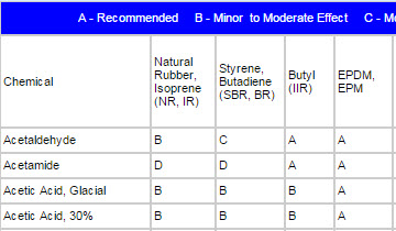 Rubber Tubing Material Chart
